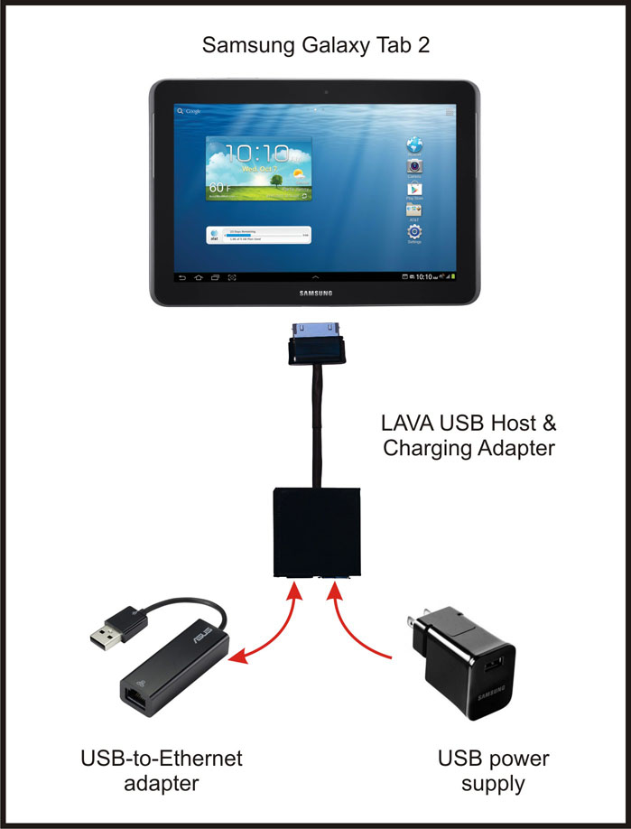 2013-08-01 Ethernet hard wired to Galaxy Tab 2_sm